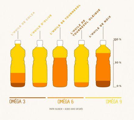 LDdA_Diversification-bebe-huiles-vegetales-omega