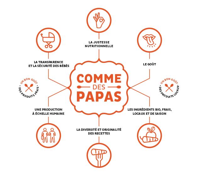 Comme_des_papas_infographie-concept