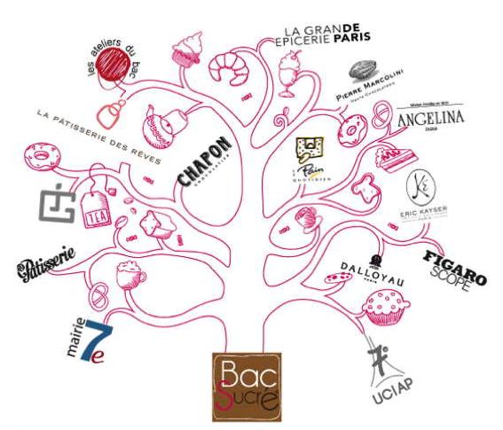Bac_Sucre_Image_arbre
